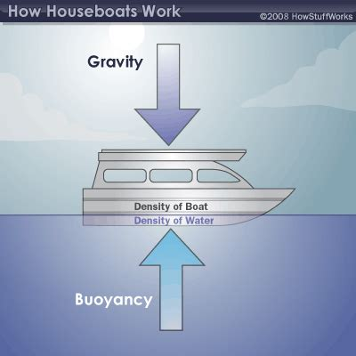 keeping a houseboat afloat physics of houseboats - How Does A Sw Boat Work