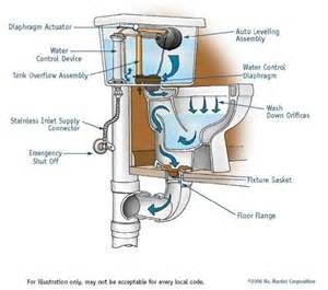 Fixing Leaking Bathroom Faucet Toilet Diagram Services Technology Pippes And Pumps