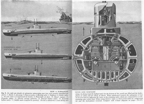 Submarine Sections by Wartime Images