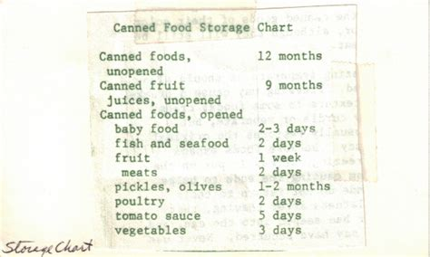 Canned Goods Shelf Chart by Recipecurio Comcanned Food Storage Chart Vintage