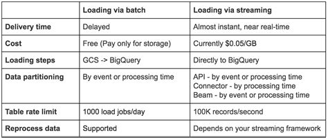format date bigquery from kafka to bigquery a guide for streaming billions of