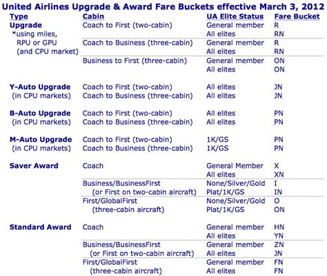 the new united airlines upgrade award fare buckets frequently flying