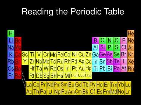 reading the periodic table reading the periodic table ppt review home decor