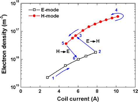 Hårmode by Simple Modelling Of The E H Mode Transition And Hysteresis