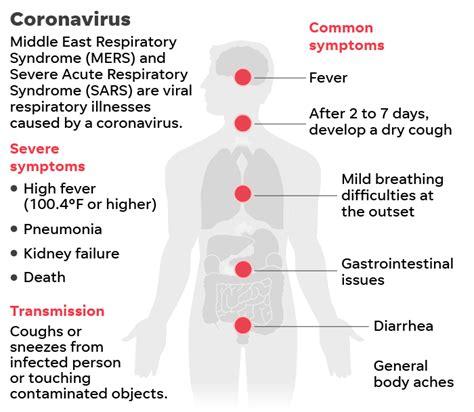 coronavirus   americans  worried