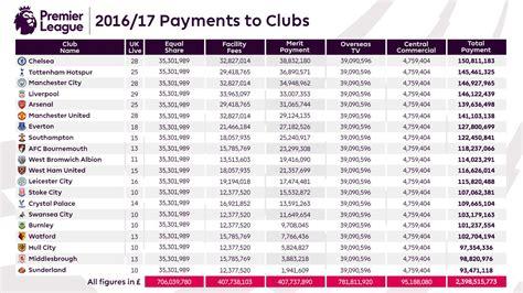 Prize Money For Winning Premier League - le d 233 tail des sommes vers 233 es par la premier league aux 20