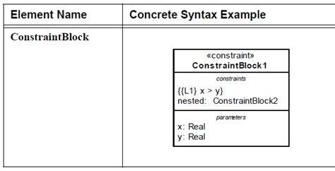 diagramme bloc fiabilité sysml pr 233 sentation du diagramme param 233 trique et des