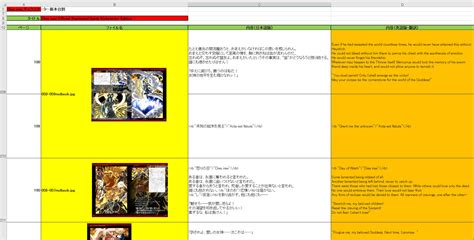 uplevel your localization project management books dies irae localization project commences by dies