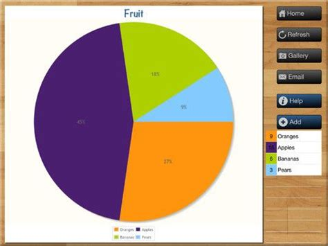make your own pie chart educational apps pinterest