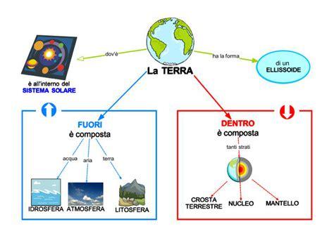 l universo e la vita scienze della terra l universo sc elementare aiutodislessia net