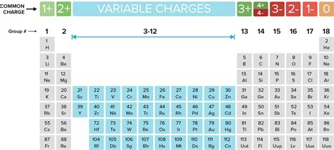 printable periodic table of elements with ion charges printable periodic table of elements with ion charges