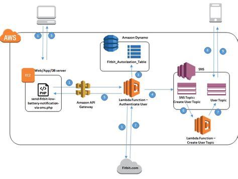 dia network diagram dia network diagram best free home design idea