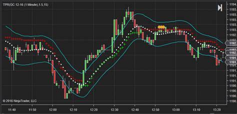 candle pattern ninjatrader indicator patternsmart com trend pullback reversal tpr indicator