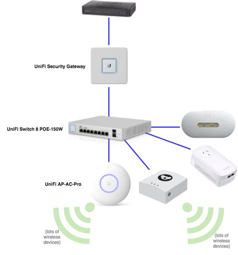 my home network upgrade to ubiquiti unifi
