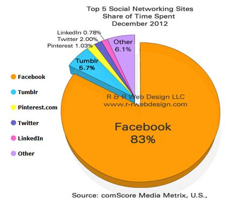 7 Social Networks You Should Be Logging On To by Top 5 U S Social Networking Of Time Spent