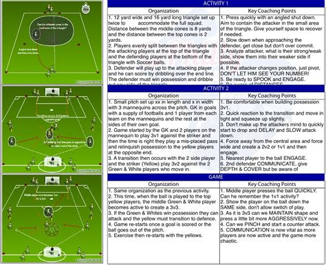 coaching session plan template coaching session plan images
