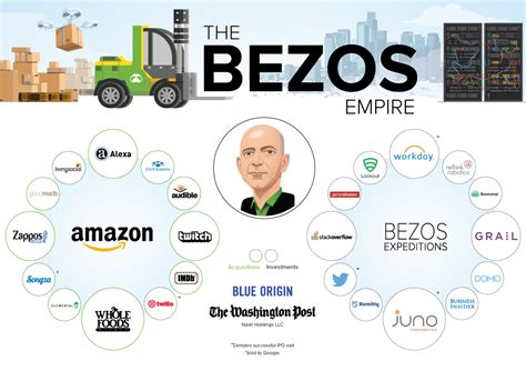 amazon ownership all the companies in jeff bezos s empire in one large