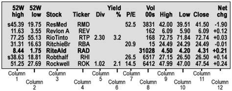 how to read stock table how to read a stock table desjardins