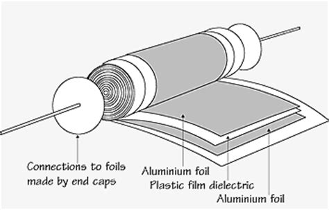 polypropylene capacitors construction matrix electronic circuits and components capacitors capacitor construction