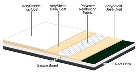 roofing diagram new construction roofing systems