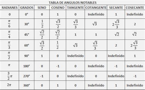 imagenes de razones matematicas file angulos notables png wikimedia commons
