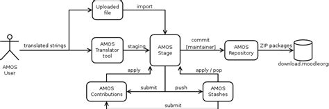 data flow diagram for login amos moodledocs