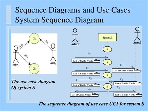 sequence diagram powerpoint template ppt uml diagrams sequence diagrams the requirements