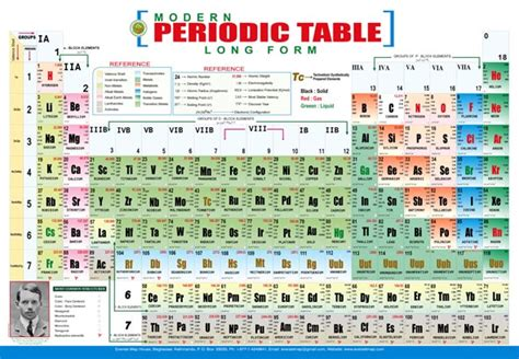 Who Made The Modern Periodic Table by Modern Periodic Table Images