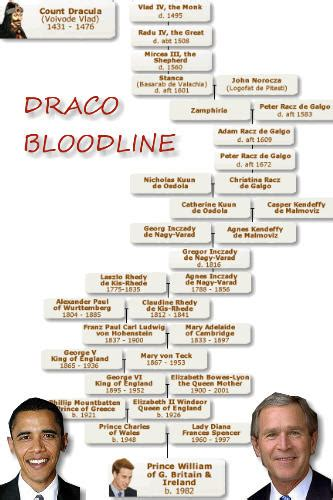 illuminati family tree merovingian bloodline related keywords suggestions