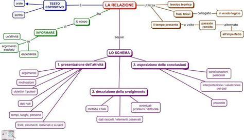 come si fa il testo argomentativo la relazione blackboard italiano storia