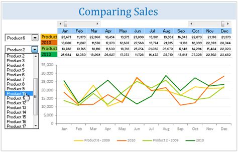 Sales Chart Excel Template by All Articles On Na Chandoo Org Learn Microsoft Excel