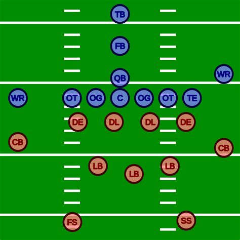 fb wiwik file american football positions svg wikipedia