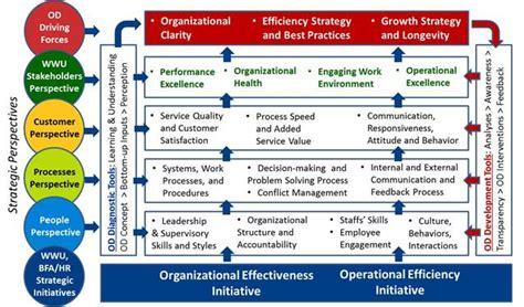 amazon com one strategy organization planning and decision organizational development strategy map