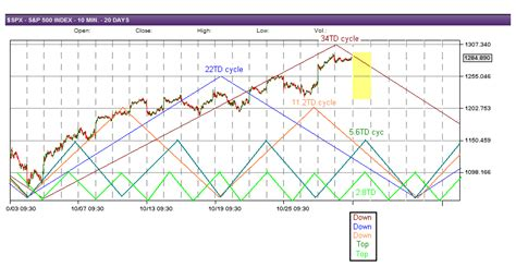 swing trade cycles swing trade cycles outlook for 10 31 2011 and the week