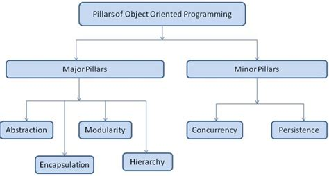 focus on object oriented programming with c programming series seventh edition books c pillars of oop c programming c4learn