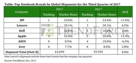 Lunar New Year Iphone All Semua Hp apple now the fourth largest laptop brand worldwide