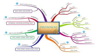 upsr mind map pronouns to replace a subject or