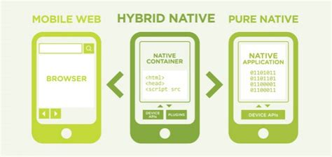 hybrid layout website exles 3 reasons why hybrid mobile apps are the best