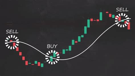 i tre lade how to trade moving averages part 1