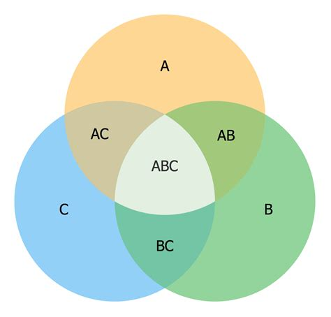 venn diagram four sets venn diagrams solution conceptdraw