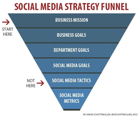social media plan 3 steps to an effective social media strategy to better