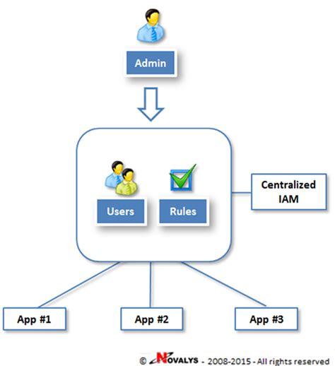identity access management best practices identity and access management best practices for