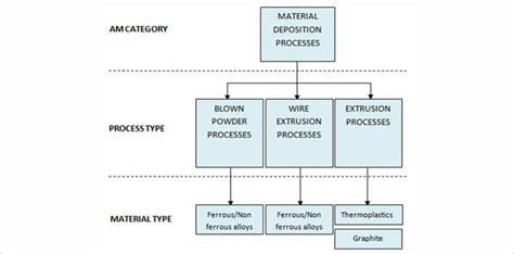 design and development of a layer based additive what is additive layer manufacturing engineering