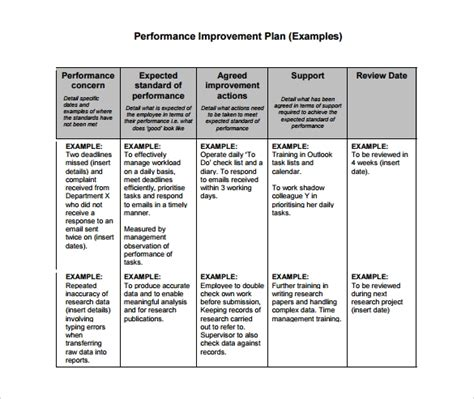 performance management plan template 15 sle performance improvement plan templates sle