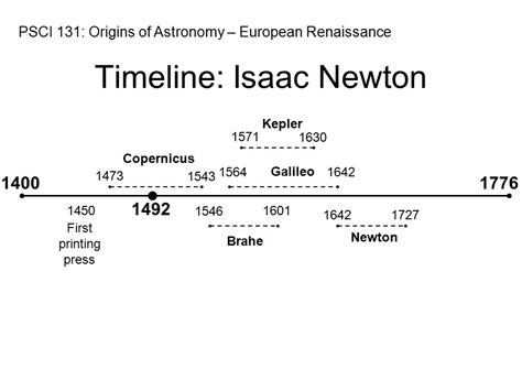 isaac newton biography timeline astronomical terms rotation motion around an axis produces