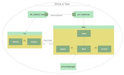 structure diagram uml conceptdraw sles software development rapid uml