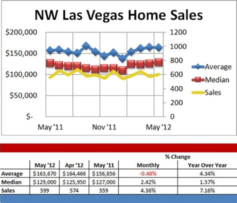 northwest las vegas home sales average and median prices