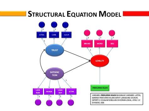 Structural Equation Modeling Dengan Lisrel 8 8 Graha Ilmu analisis structural equation modelling