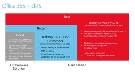Office 365 Portal Ems What Is Microsoft Enterprise Mobility Suite And How To