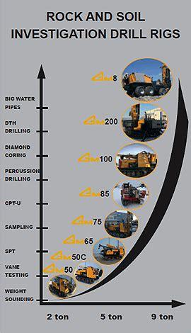 soil investigation drill rigs geomachine oy